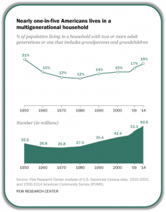 Multi-Generational Households Chart