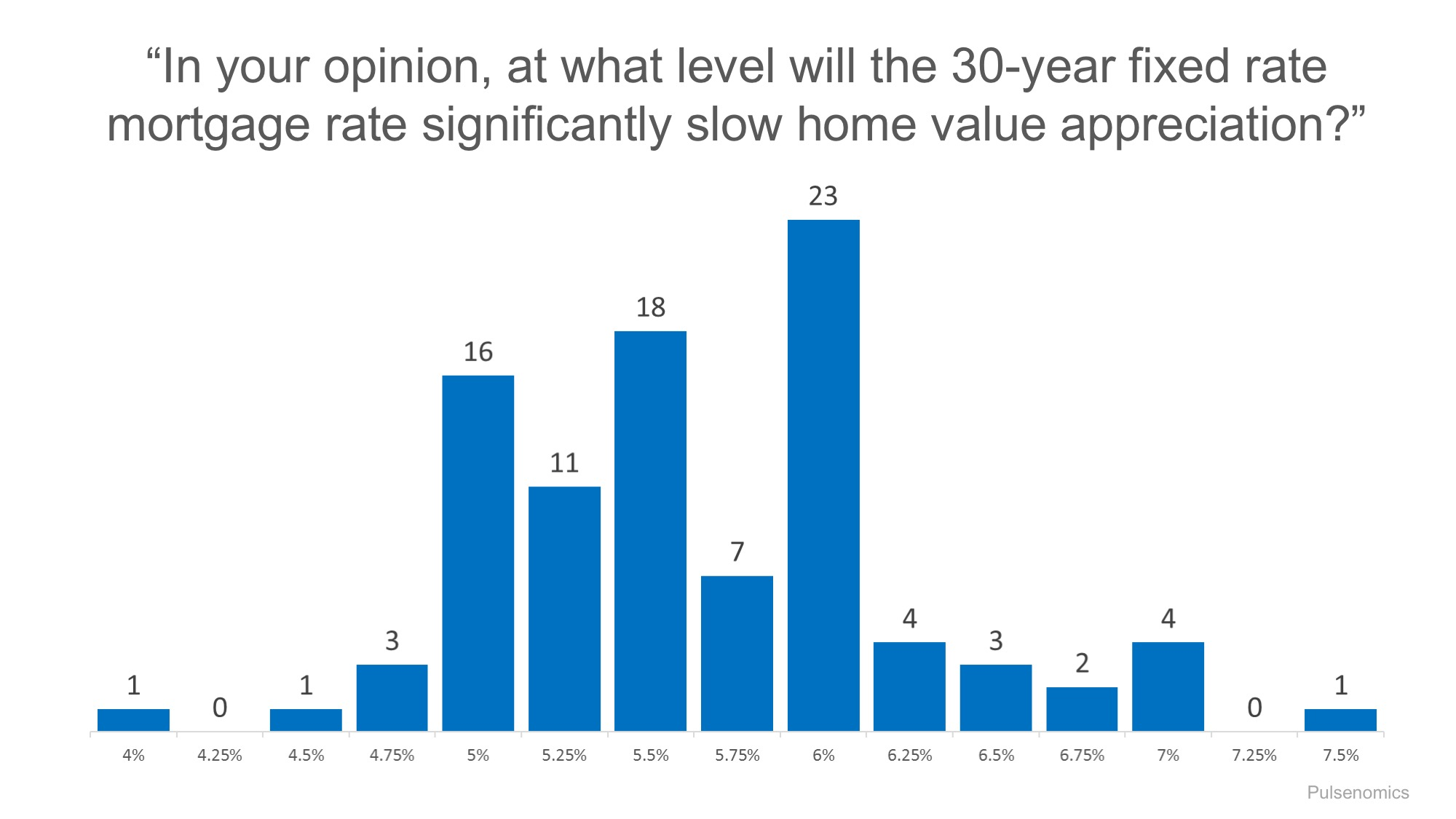 30-yr Fixed-Rate Mortgage Slowing Home Value Increases