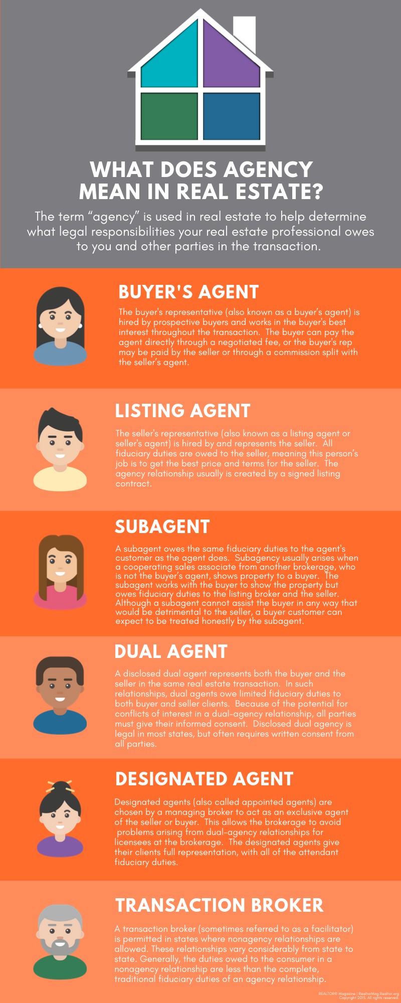 Real Estate Agency & Agency Relationships Infographic