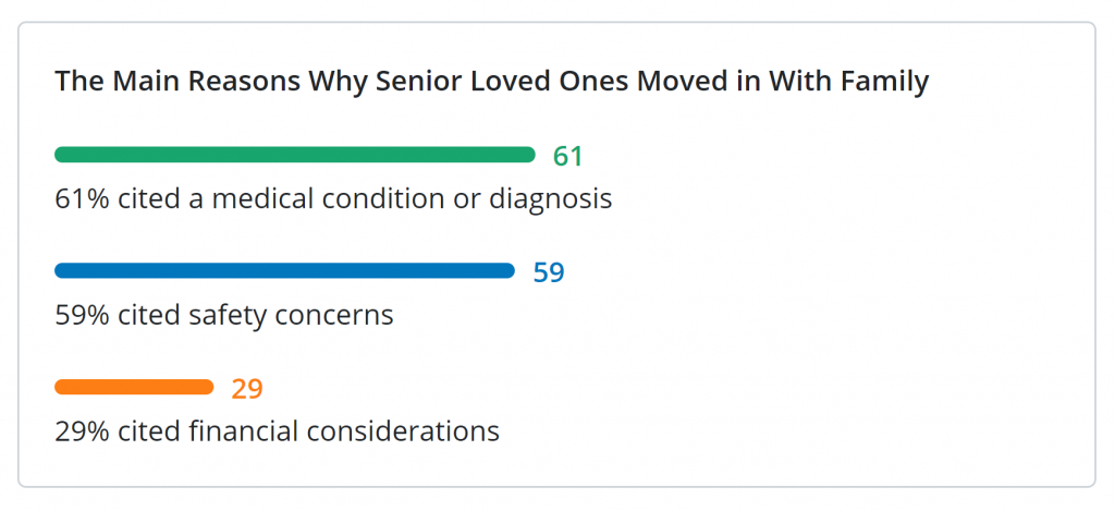 why loved one moved in chart